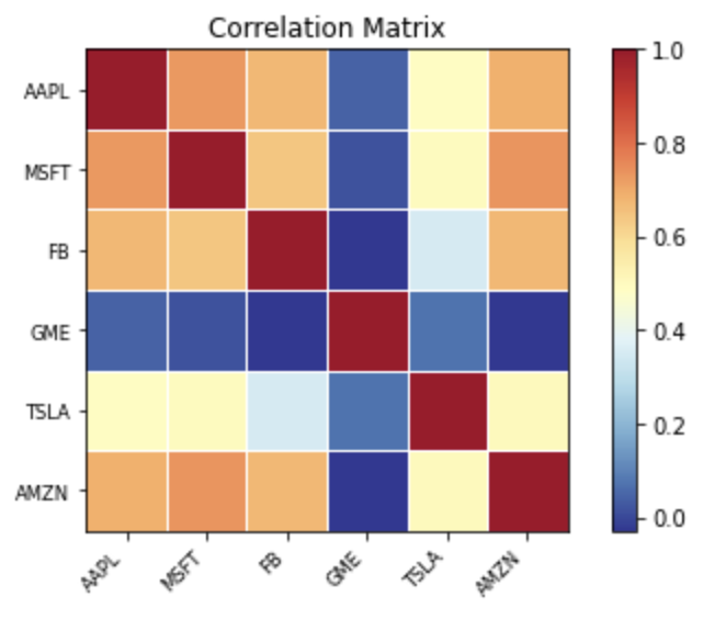 How to calculate stock returns and stock correlations using Python